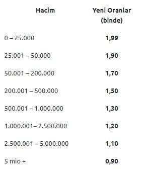 yapı kredi yatırım komisyon oranları