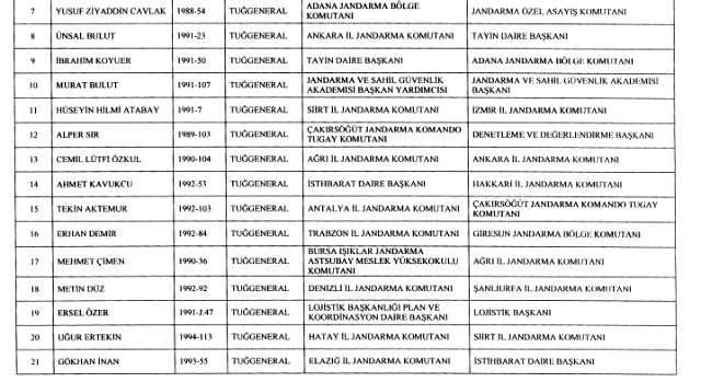Jandarmada 4 General 60 Albay'a Sevk 6