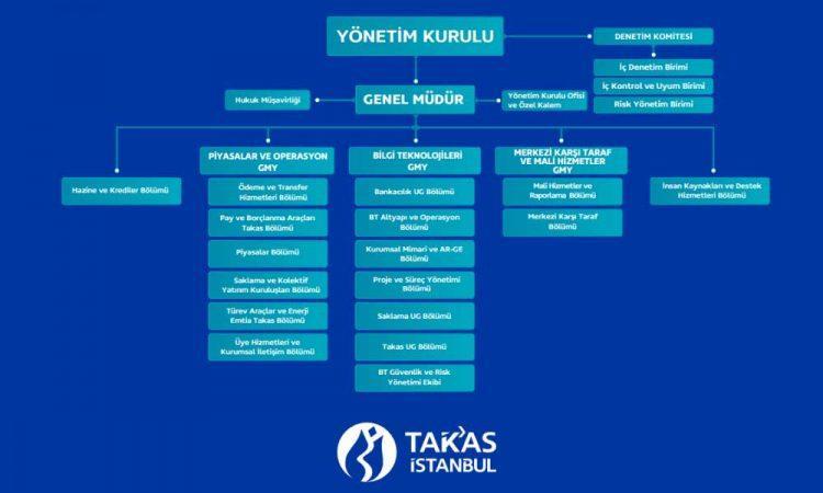 Takasbank Organizasyon Şeması